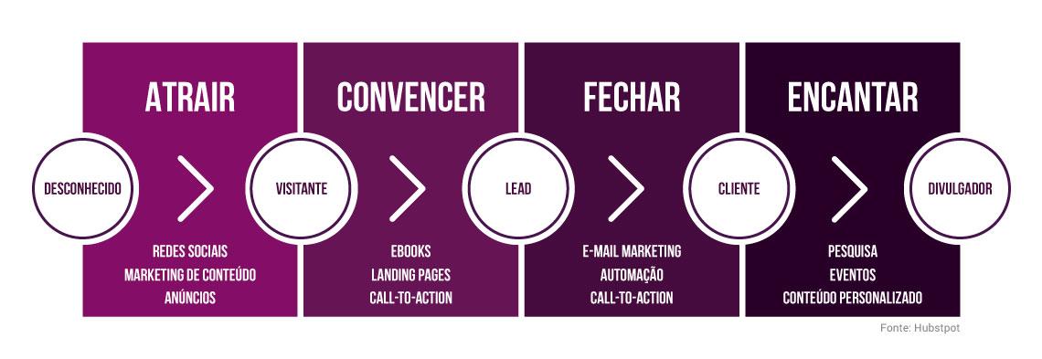 Fases do Inbound Marketing - Fonte: Hubspot