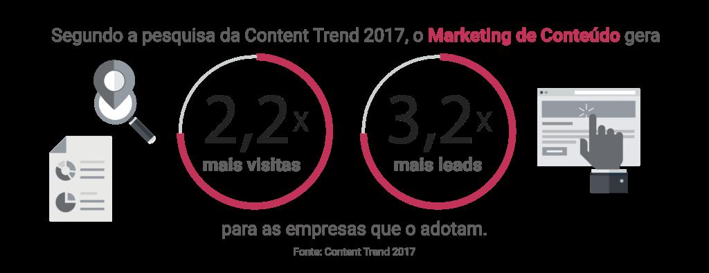 Estatística Marketing de Conteúdo