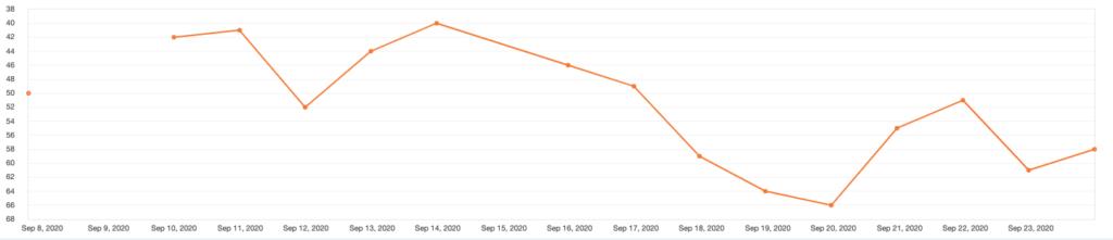 Gráfico com histórico de posicionamento de uma palavra-chave - SerpFox