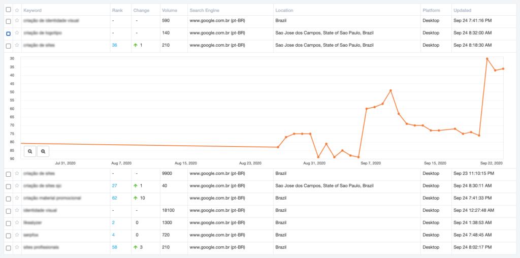 Painel de monitoramento do Serpfox mostrando ranking de palavras-chave